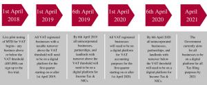 Price Davis Accountants in Stroud Making Tax Digital 2018
