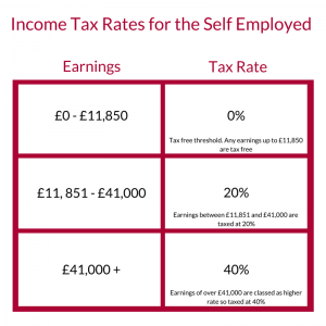 Price Davis Accountants in Stroud Income Tax Rates